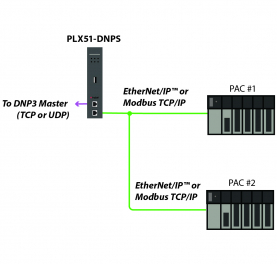 DNP3 is prevalent in utility applications around the world, including in over 90 percent of North America utilities. Its scalable nature and time-stamping at the source provides the data that many companies need to maintain reliable service that can expand as the coverage area grows. ProSoft's latest DNP3 gateway aims to make that data collection as thorough as possible.