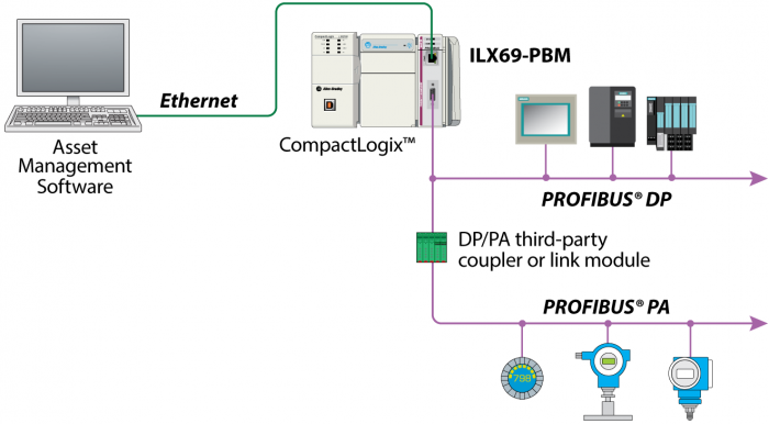 Do You Have A Profibus Pa Network That Needs To Be