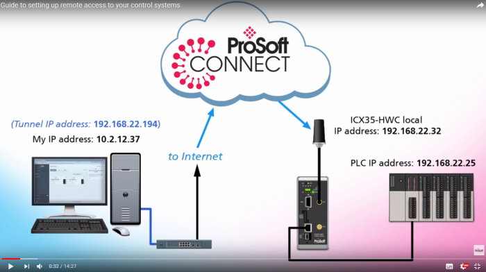 guide to setting up remote access to your control systems - prosoft