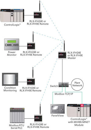 Industrial Frequency Hopping 900 MHz Ethernet FCC