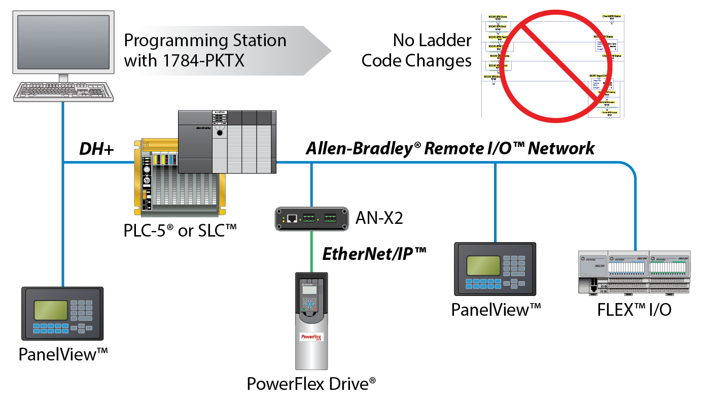 Allen Bradley Vfd Powerflex 525 Wiring Diagram Electrical Ab Filter 753 Diagrams