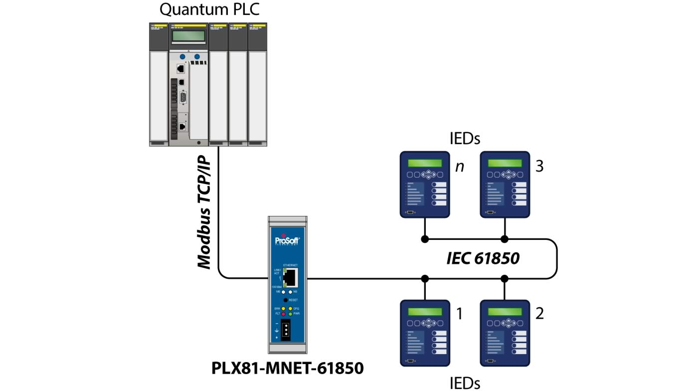 modbus Modbus is among the most popular industrial protocols and has several dialects: ascii, rtu, or modbus tcp.