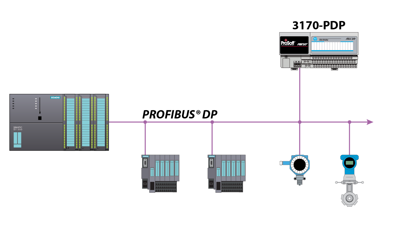 Profibus Network Interface Adapter For Flex I  O