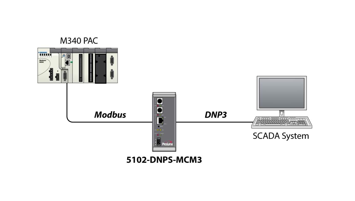 DNP 3 0 Slave to Modbus Master/Slave Gateway - ProSoft