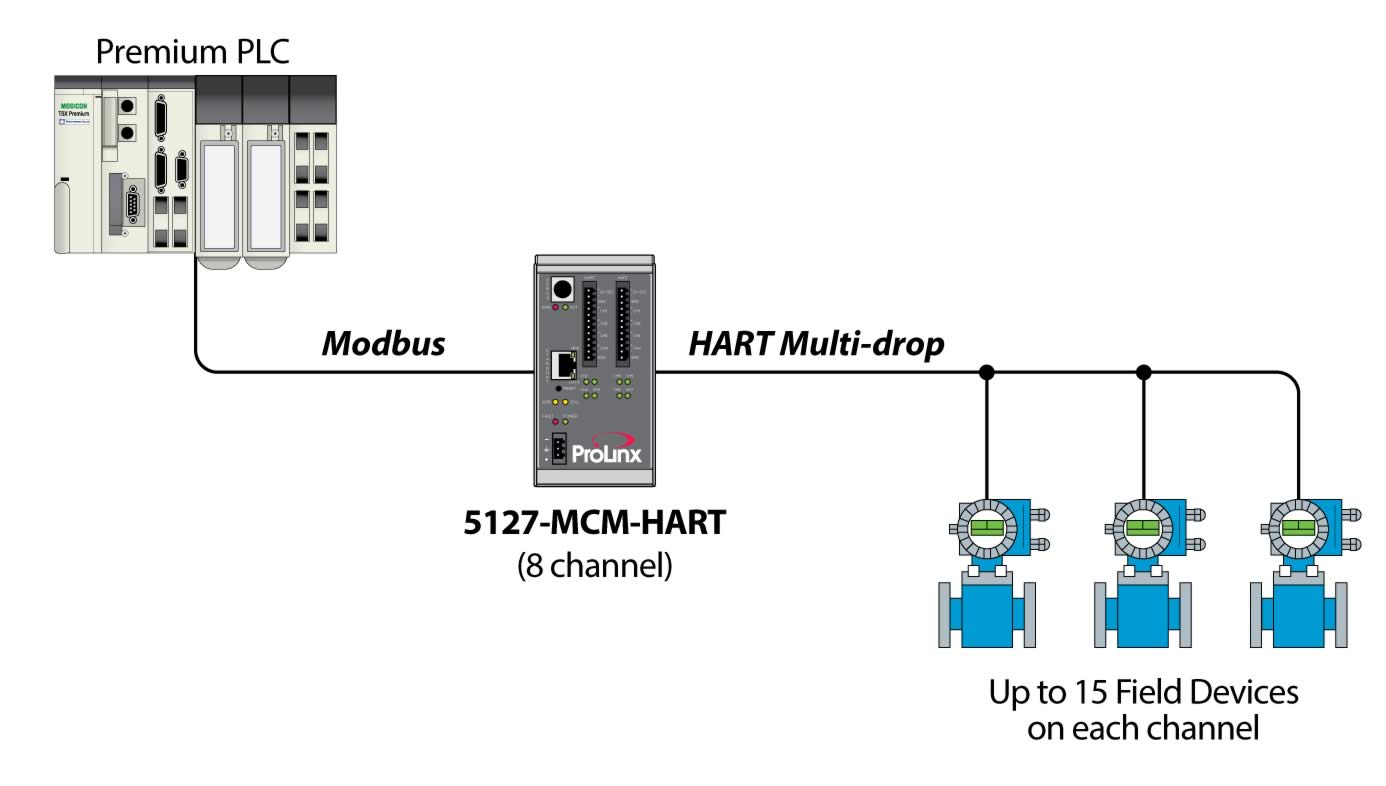 modbus master  slave to hart multi-drop 8 channel