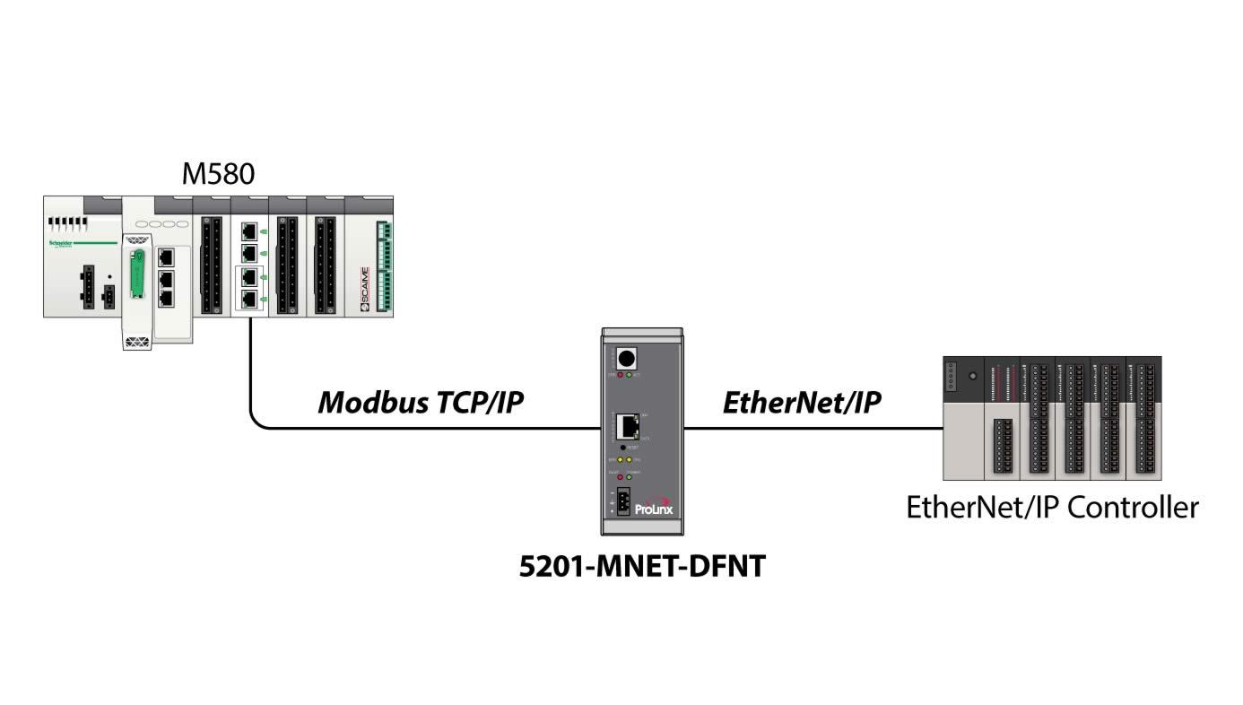 Modbus Tcp Ip To Ethernet Gateway Prosoft Technology Inc Wiring Diagram Get Free Image About Drag