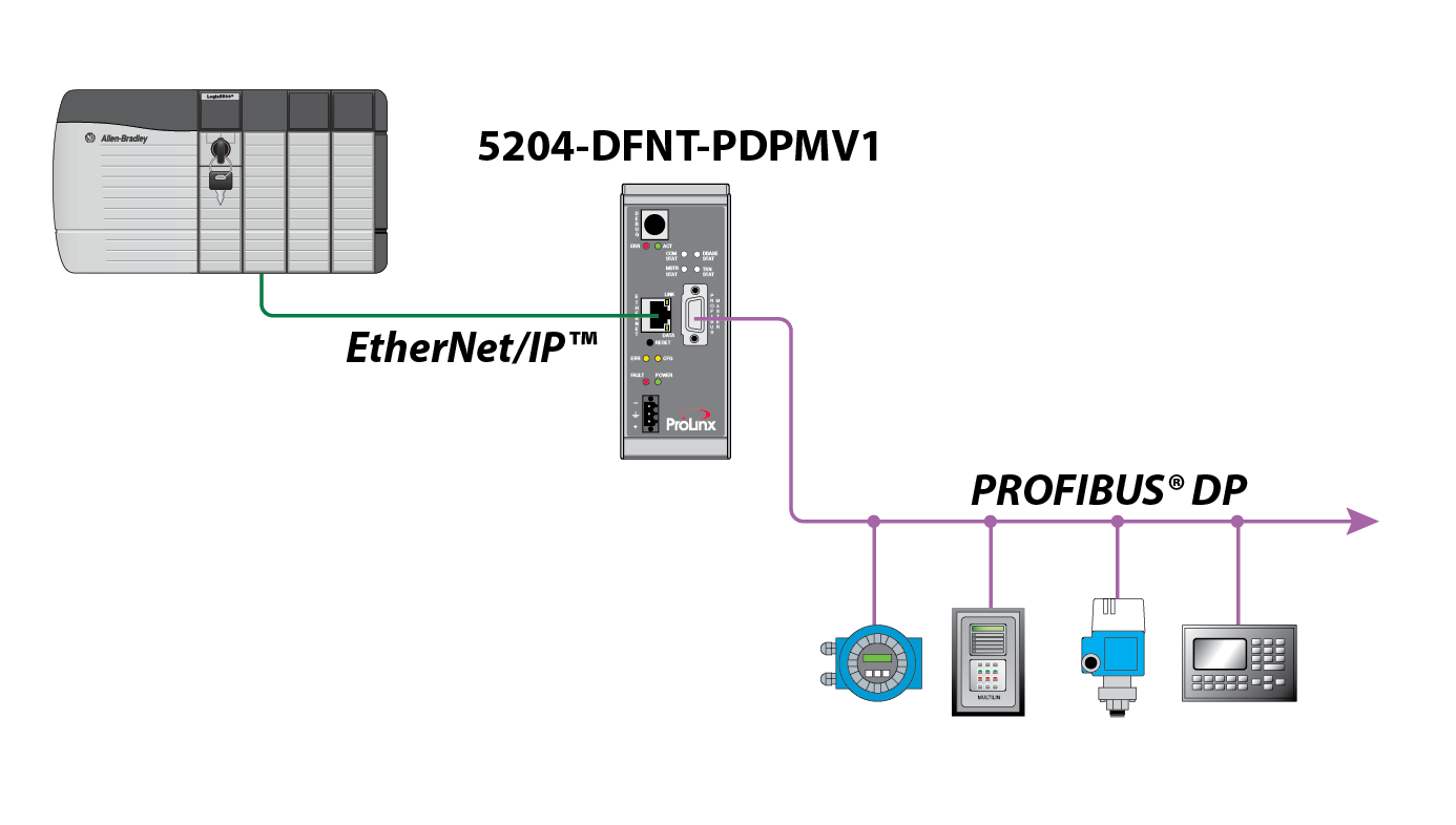 Profibus Wiring Diagram 23 Images Diagrams 2wire Ethernet 5204 Dfnt Pdpmv1 Schematic Ip To Dpv1 Master Gateway Prosoft Technology Inc