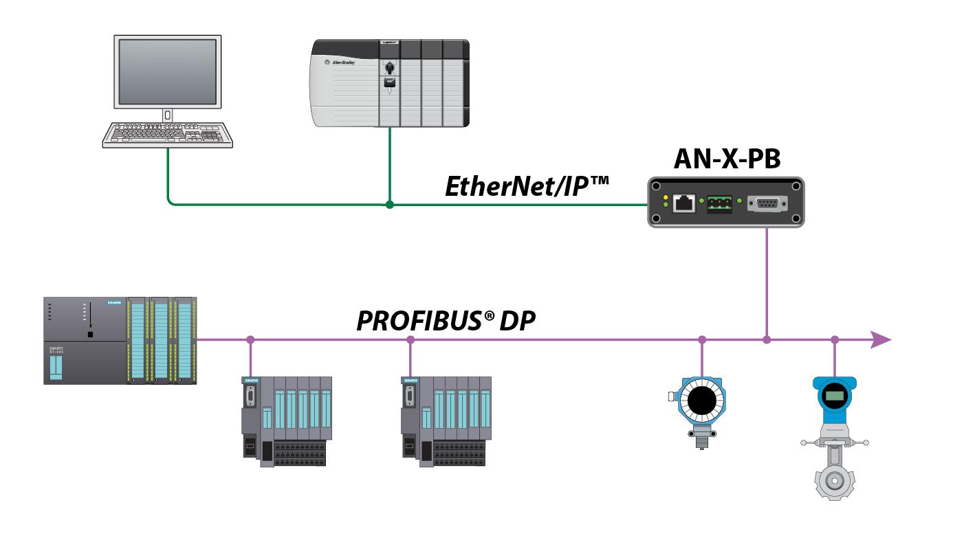 Fine Profibus Circuit Diagram Basic Electronics Wiring Diagram Wiring Cloud Aboleophagdienstapotheekhoekschewaardnl