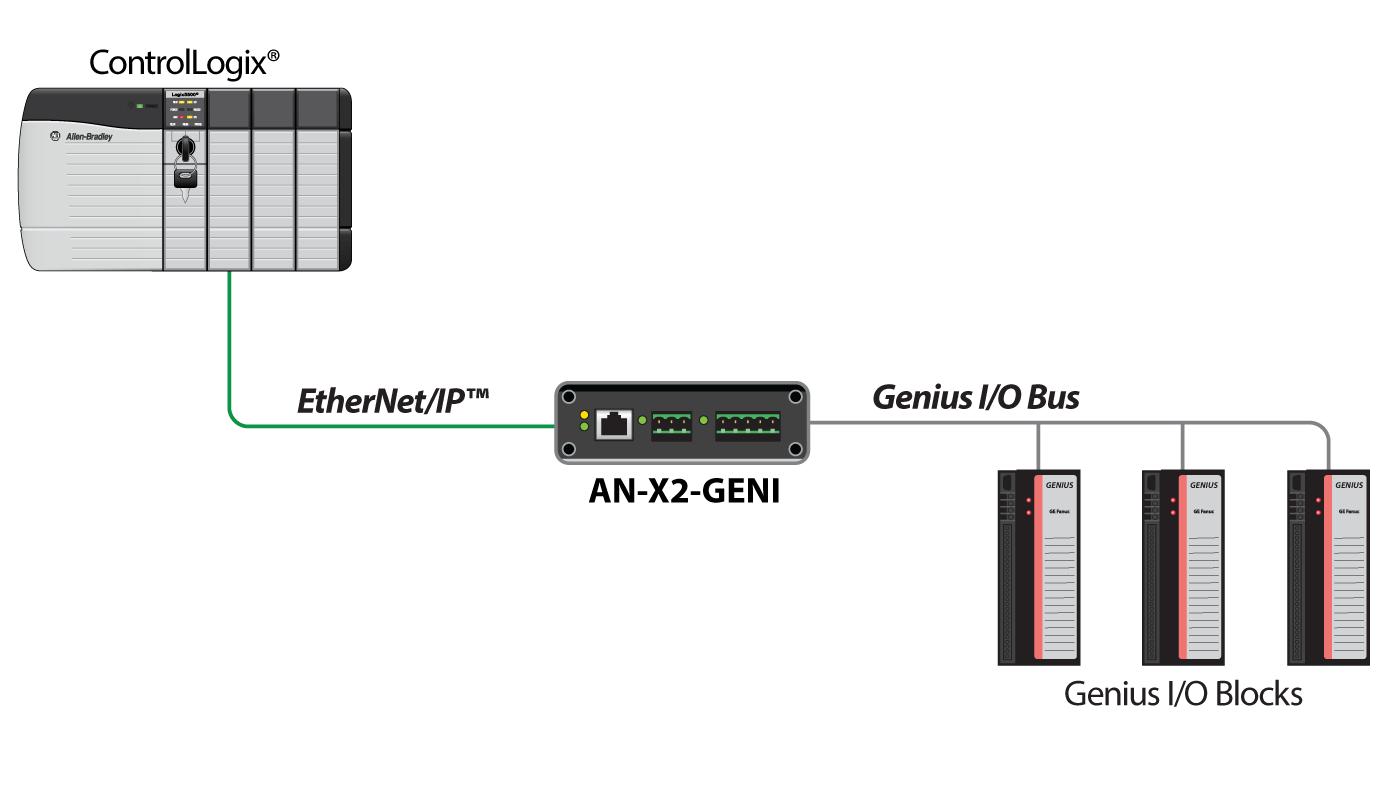 Ethernet Ip To Ge Genius Gateway An X2 Geni Prosoft