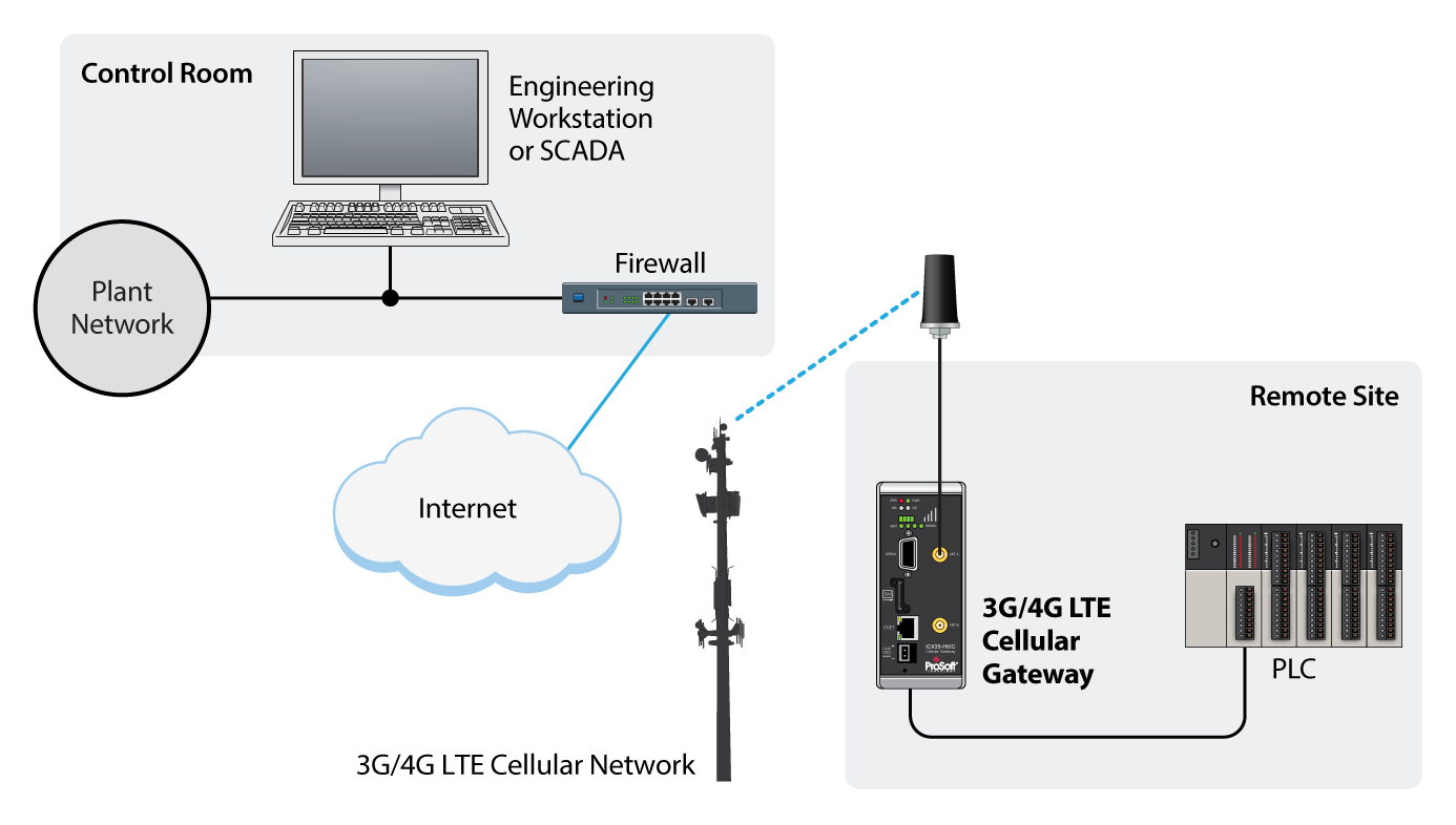 Industrial Wireless Solutions Platform Landing Pages Homepage Above Is A Typical Home Network Diagram There Ethernet Icx35 Hwc