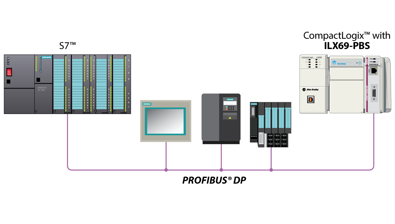 PROFIBUS DPV1 Slave for CompactLogix - ProSoft Technology Inc