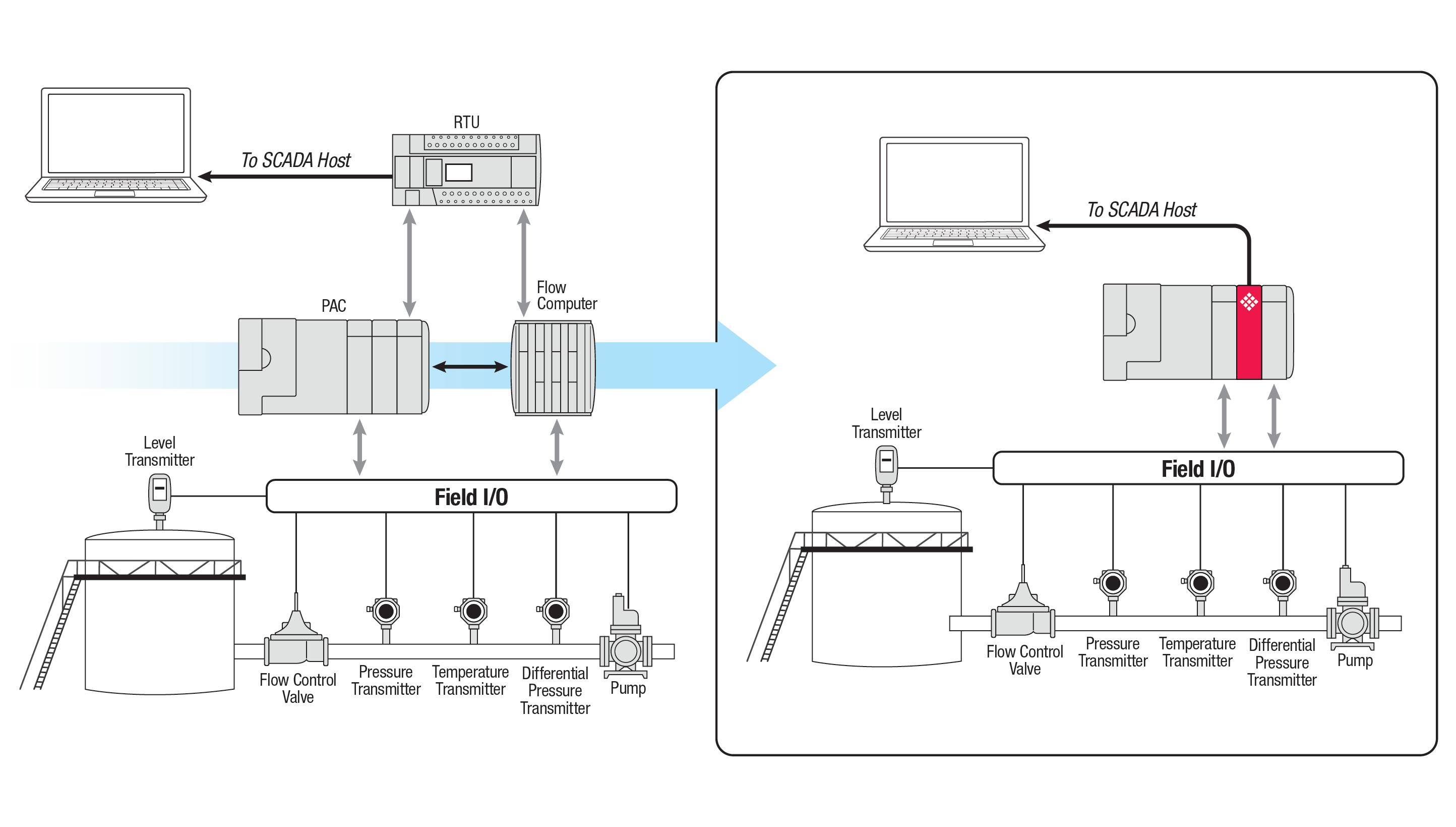 Enhanced Liquid & Gas Flow Computer for CompactLogix
