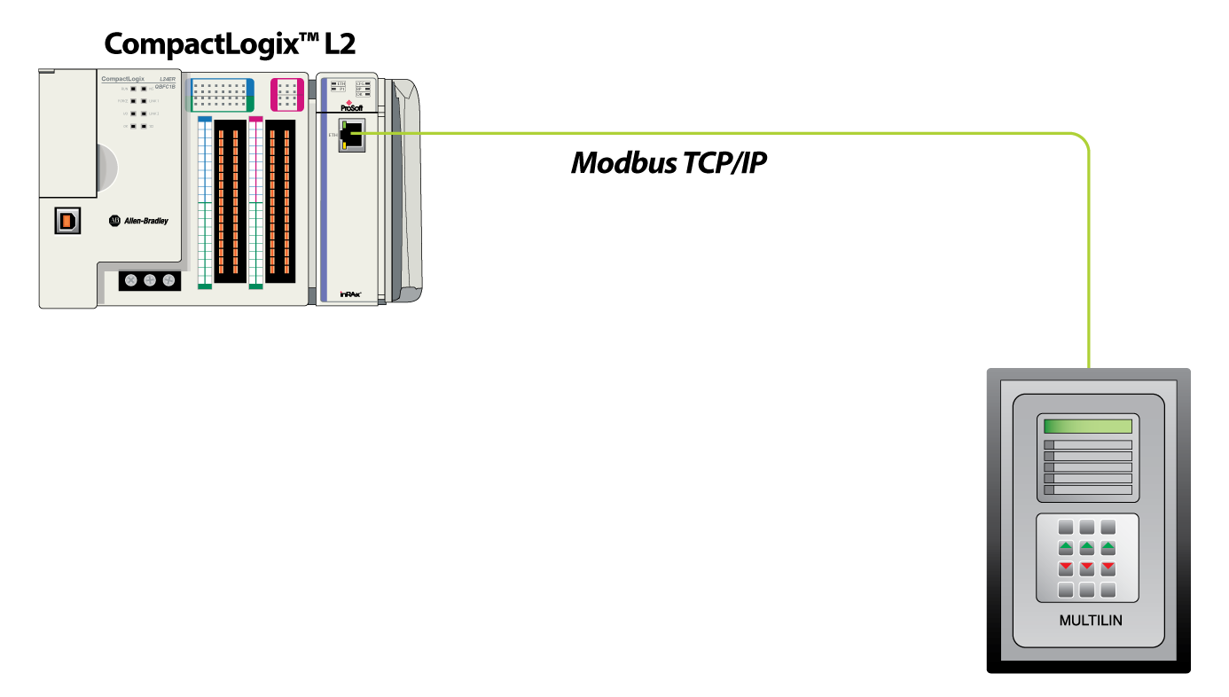 Modbus and Modbus TCP Protocol / Protocol / Landing Pages