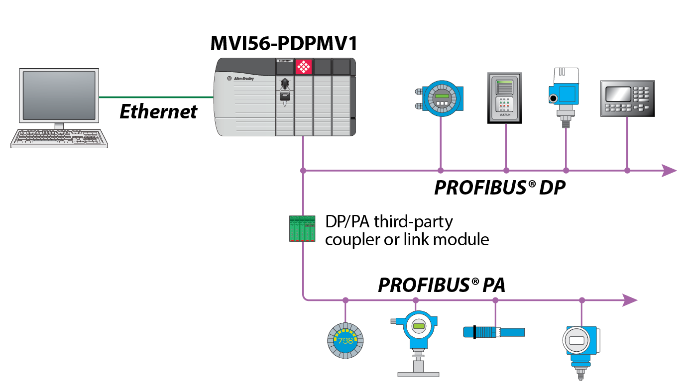 MVI56 PDPMV1 Schematic profibus dp v1 master network interface module for controllogix profibus wiring diagram at couponss.co