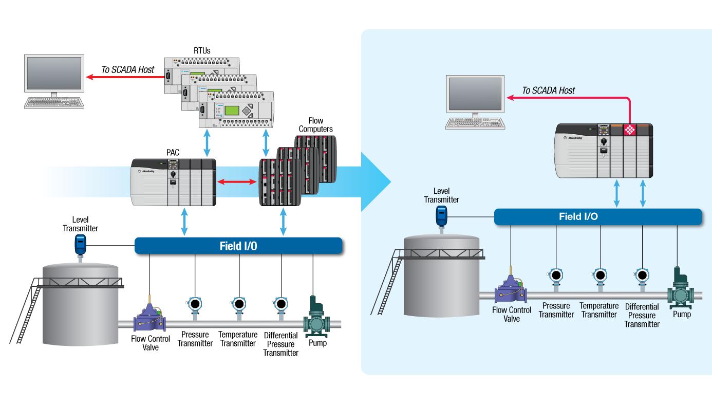 Enhanced Liquid & Gas Flow Computer for ControlLogix