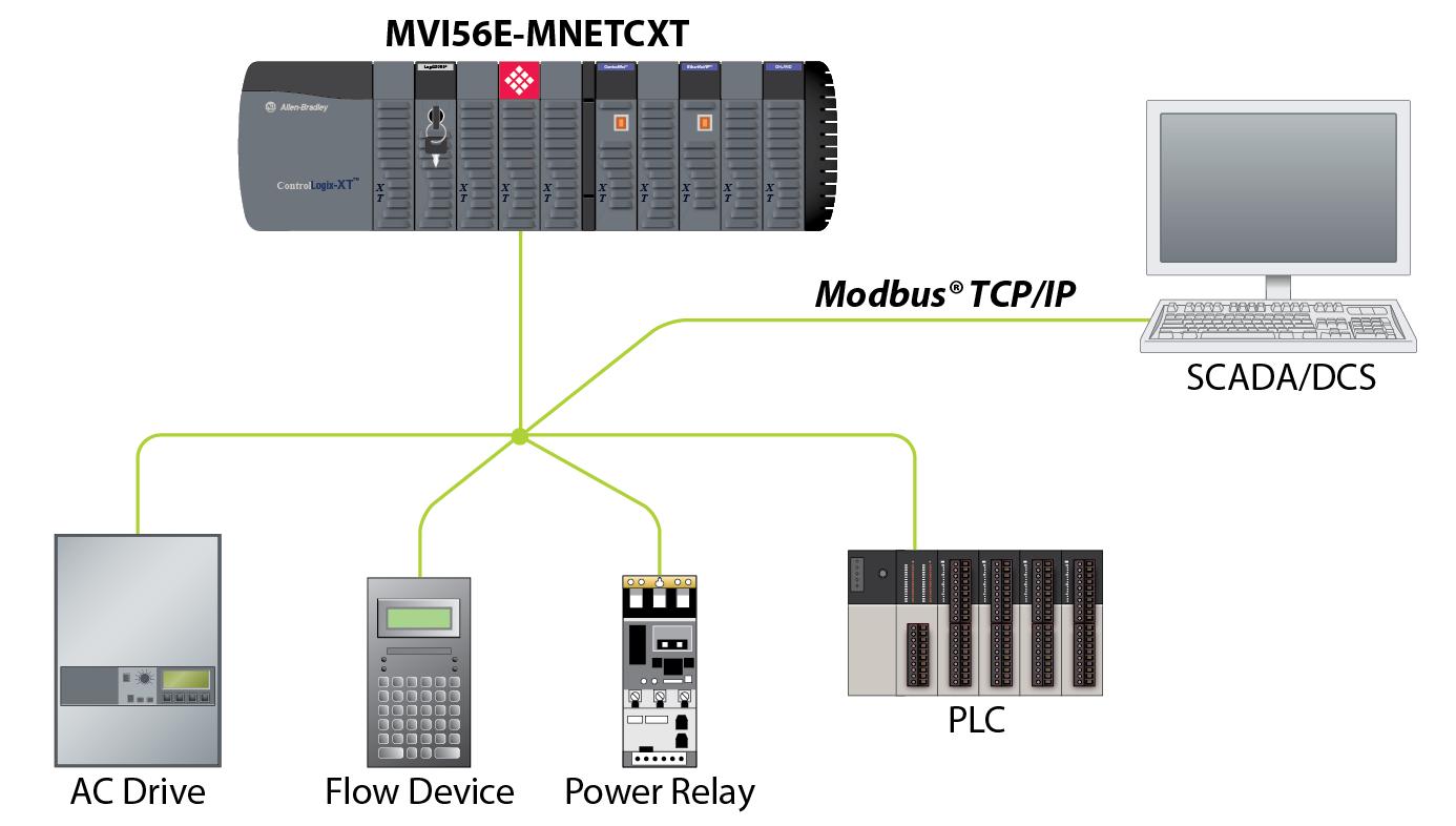 Modbus TCP/IP Multi Client/Server Enhanced Network Interface Module