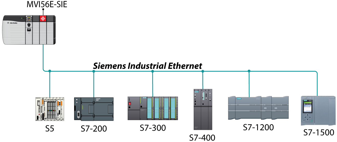 Siemens Industrial Ethernet Communication Module - ProSoft