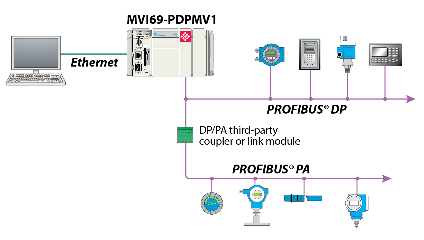 profibus dp v1 master network interface module for compactlogix rh prosoft technology com profibus dp connector wiring profibus dp wiring and installation