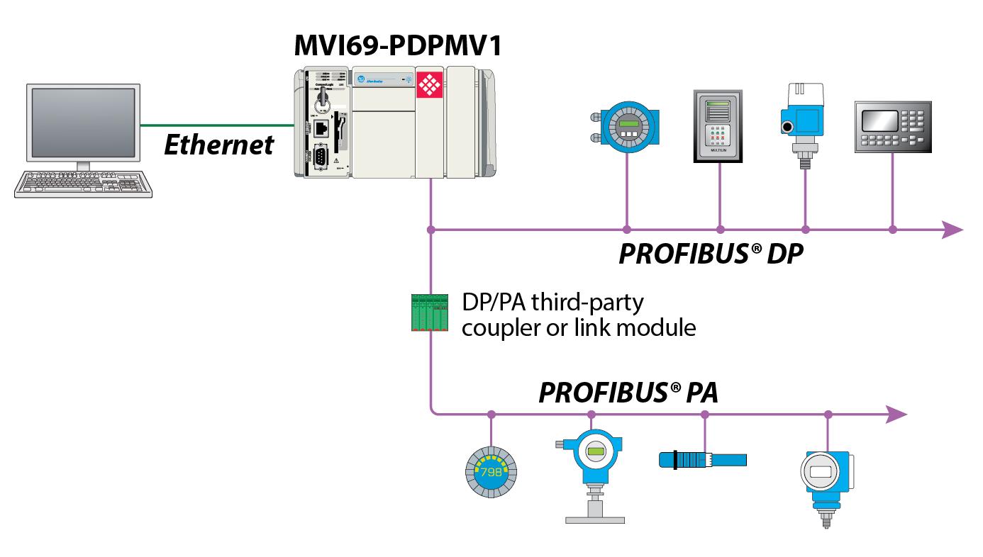profibus dp v1 master network interface module for compactlogix drag