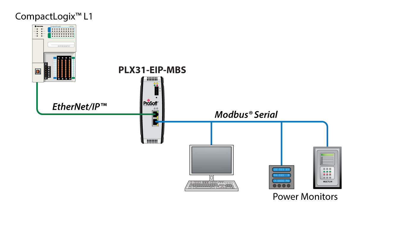 Communication Modbus Db9 Wiring Opinions About Diagram Rs232 Ethernet Ip To Serial Prosoft Technology Inc Rh Com Connection
