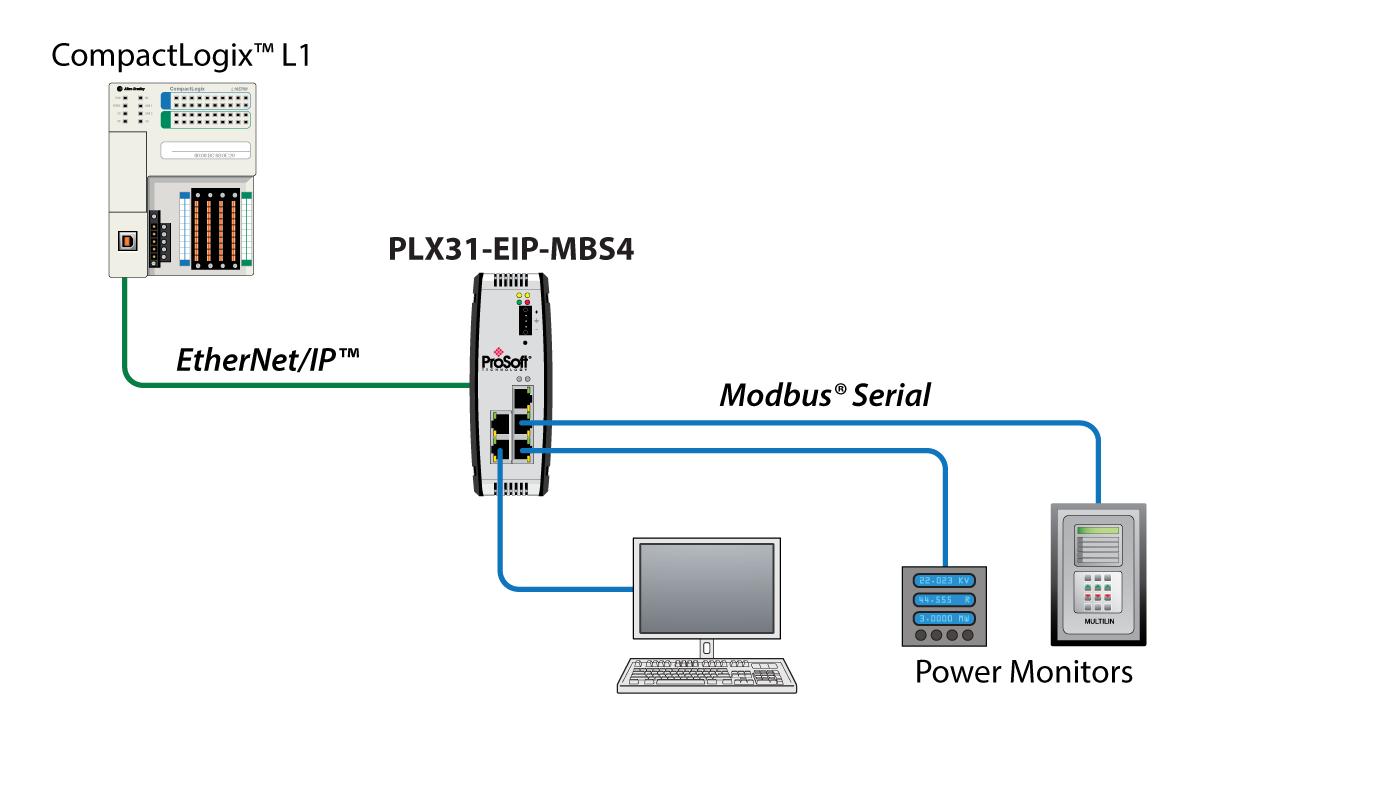 Ethernet Ip To Modbus Serial 4 Port Prosoft Technology Inc Rj45 Plug Wiring Diagram 25 Pin Cable Pinout Drag