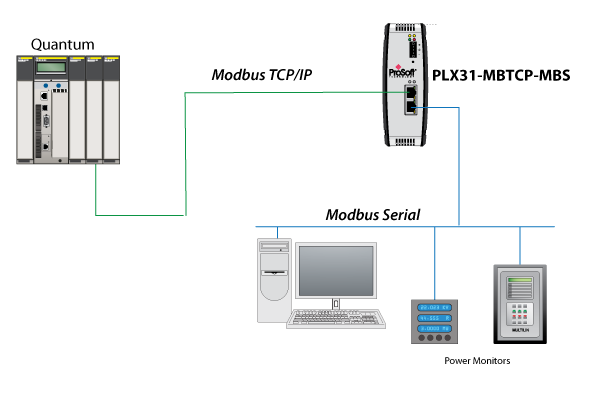 modbus and modbus tcp protocol protocol landing pages plx31 mbtcp mbs