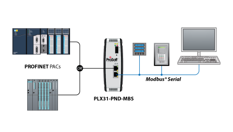 PROFINET to Modbus Serial and Modbus TCP/IP Gateways