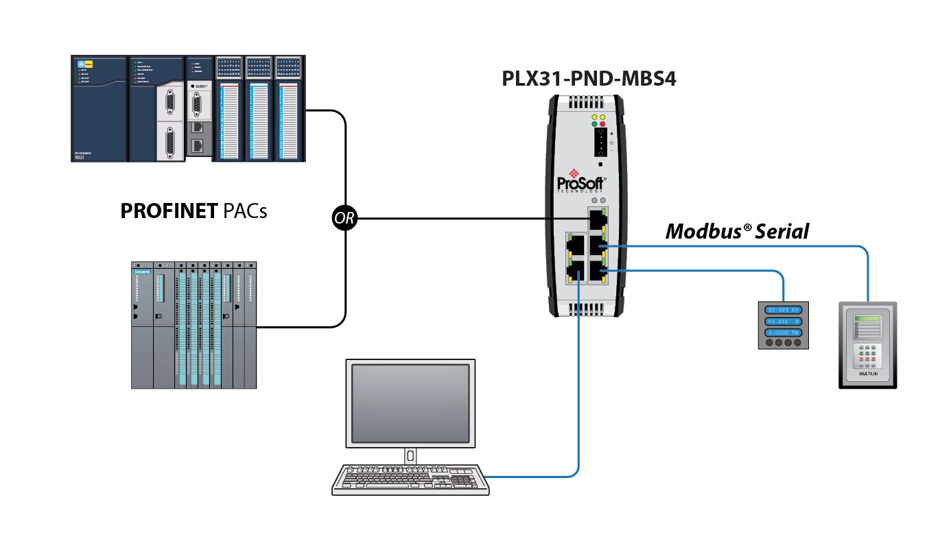 Profinet 174 Device To Modbus 174 Serial Gateway With Four