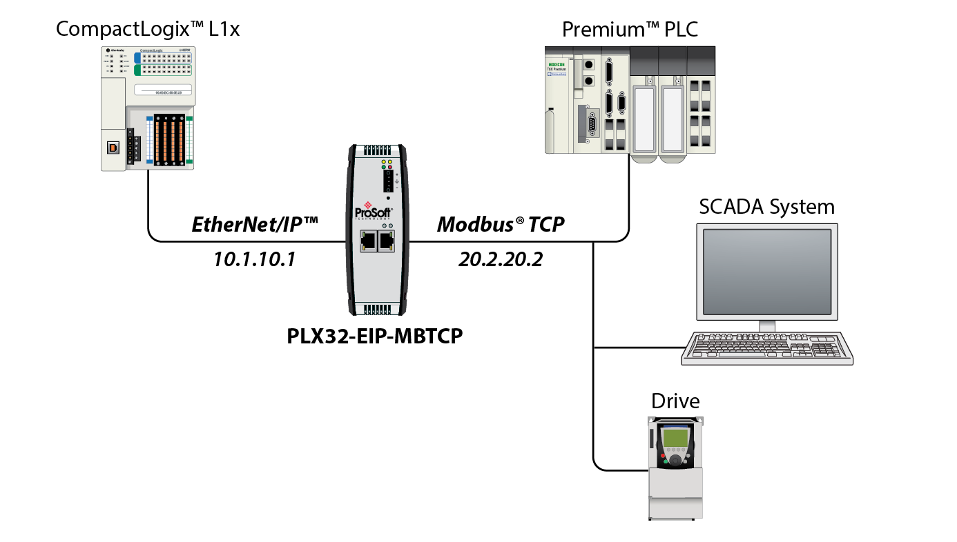 Ethernet Ip To Modbus Tcp Ip Communications Gateway