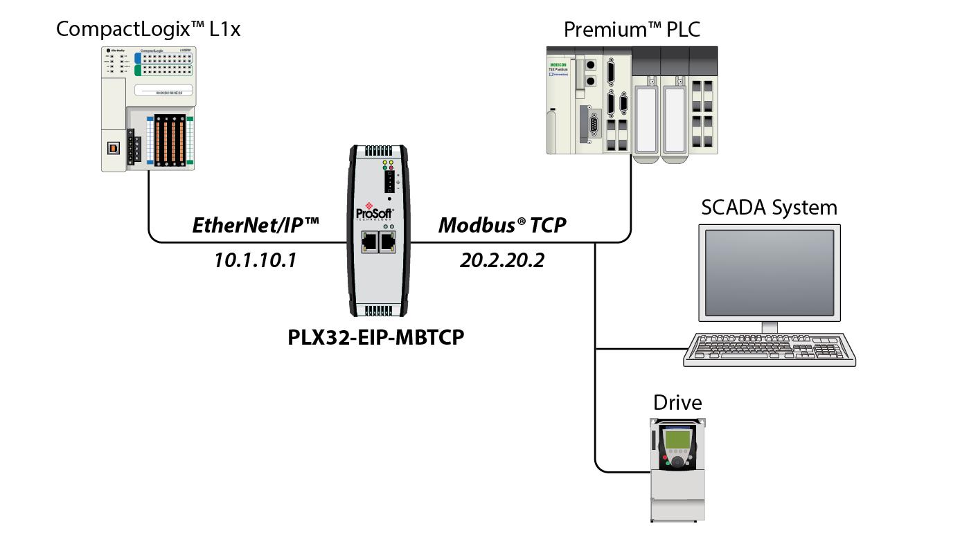 ethernet  ip to modbus tcp  ip communications gateway