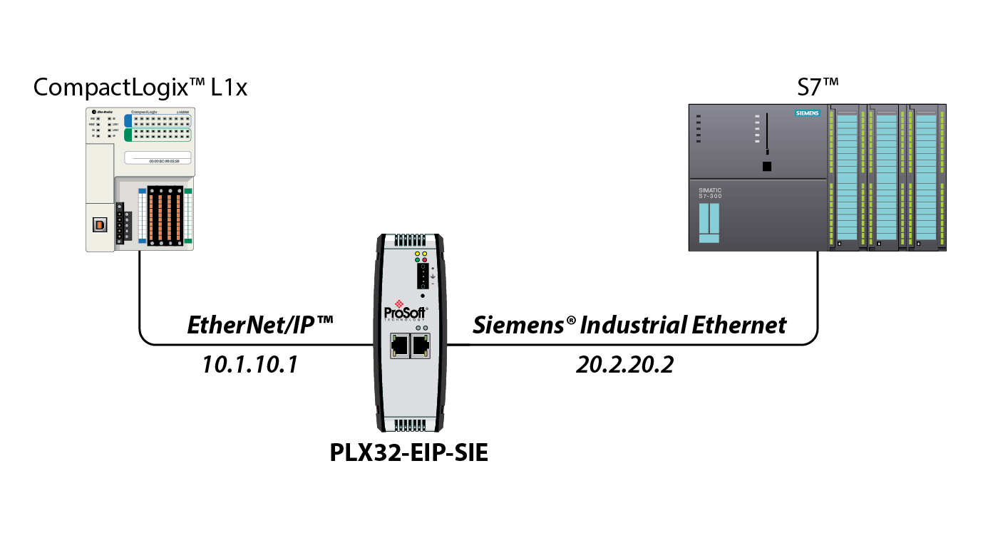 EtherNet/IP™ to Siemens® Industrial Ethernet Communication