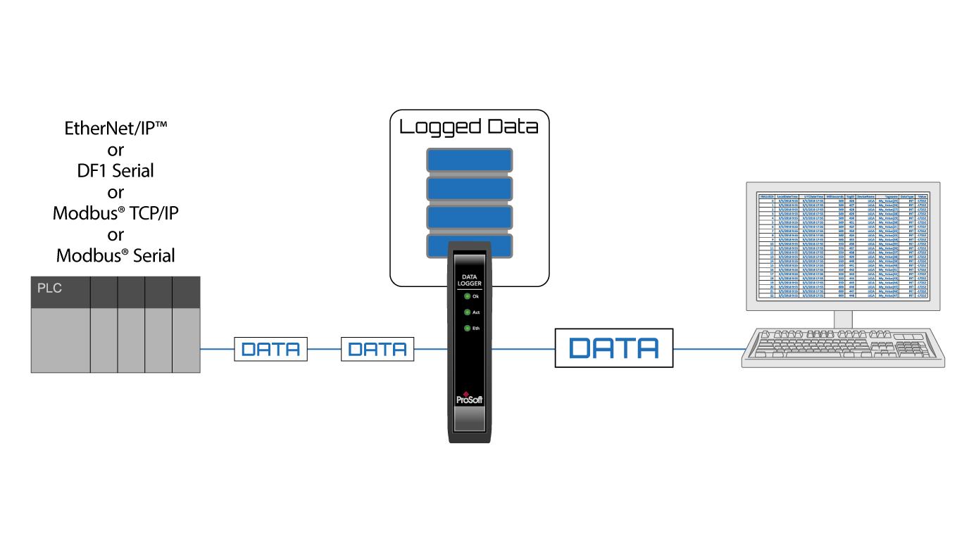 Data Logger - ProSoft Technology Inc