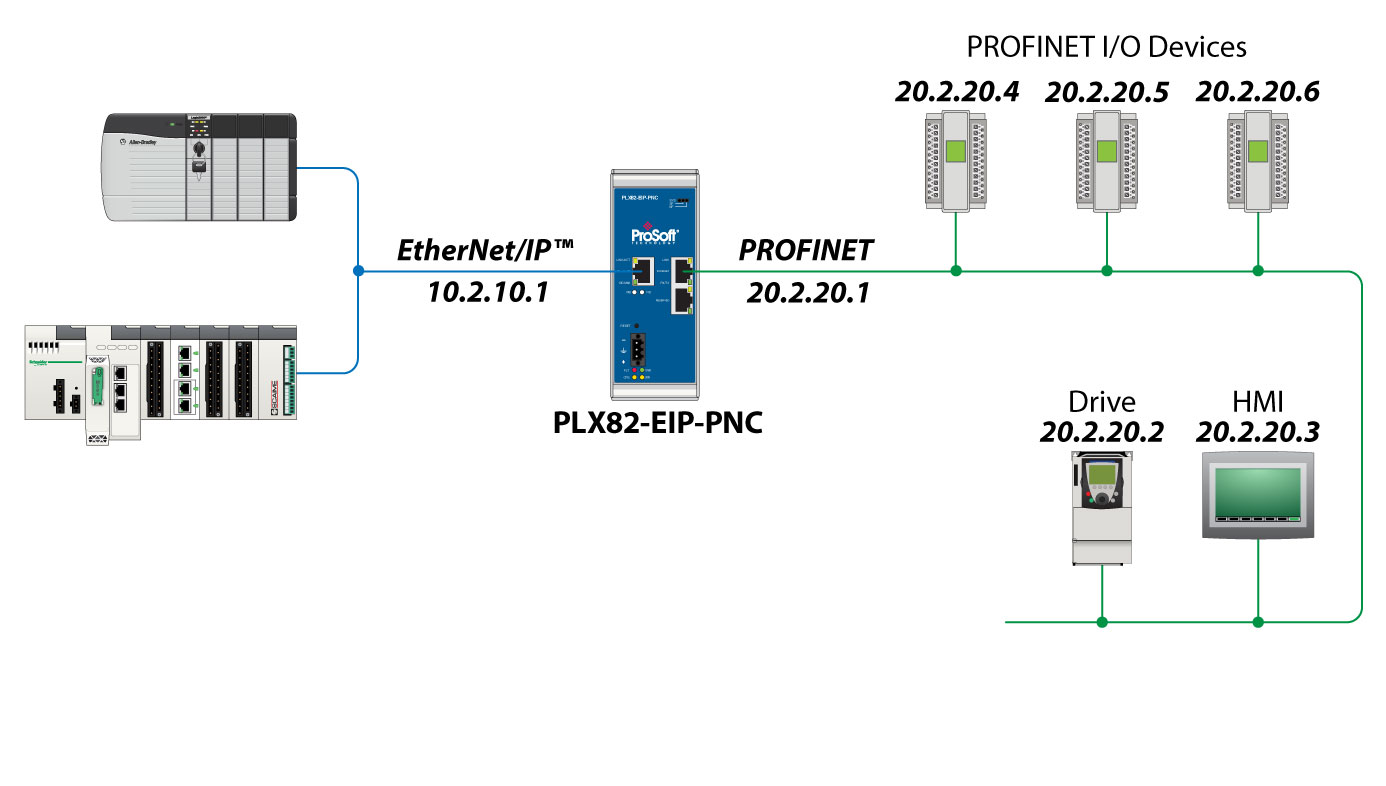 Ethernet Ip To Profinet Controller Gateway Prosoft Technology Inc How Read Ladder Diagrams Circuit Drag
