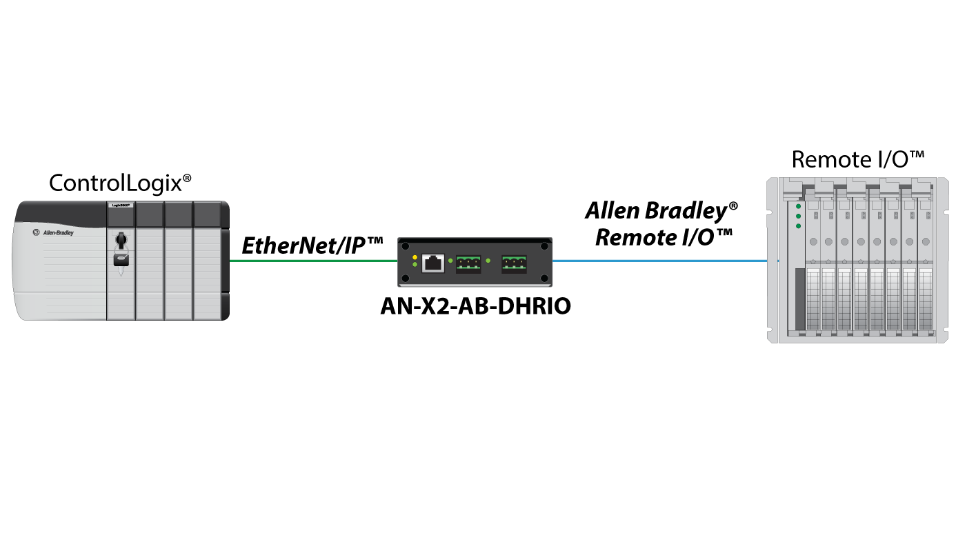EtherNet/IP to Allen Bradley Remote I/O or DH+ Gateway - ProSoft