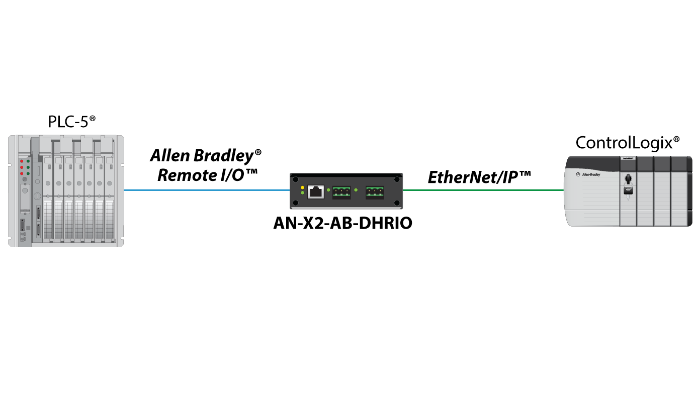 An X Ab Dhrio Adapter Architecture on Plc Schematic