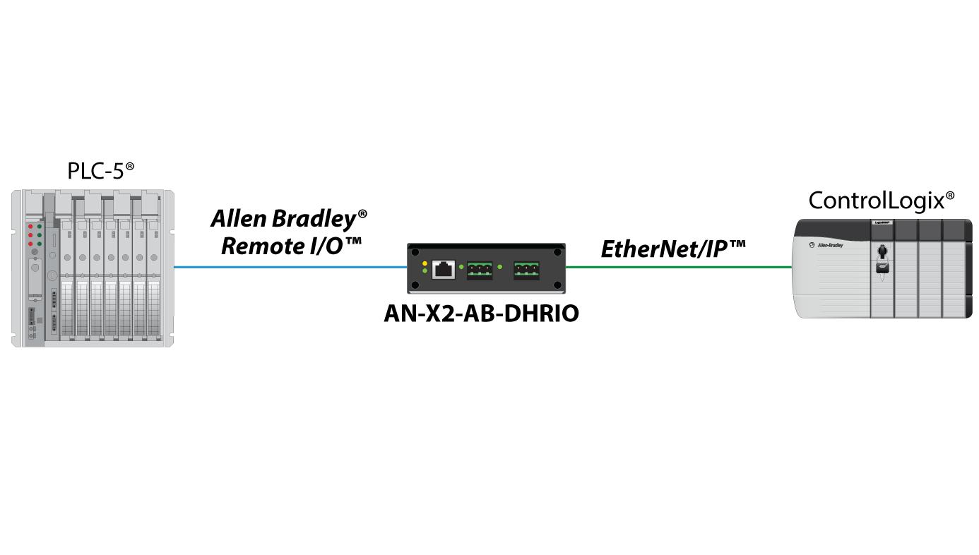 EtherNet/IP to Allen Bradley Remote I/O or DH+ Gateway