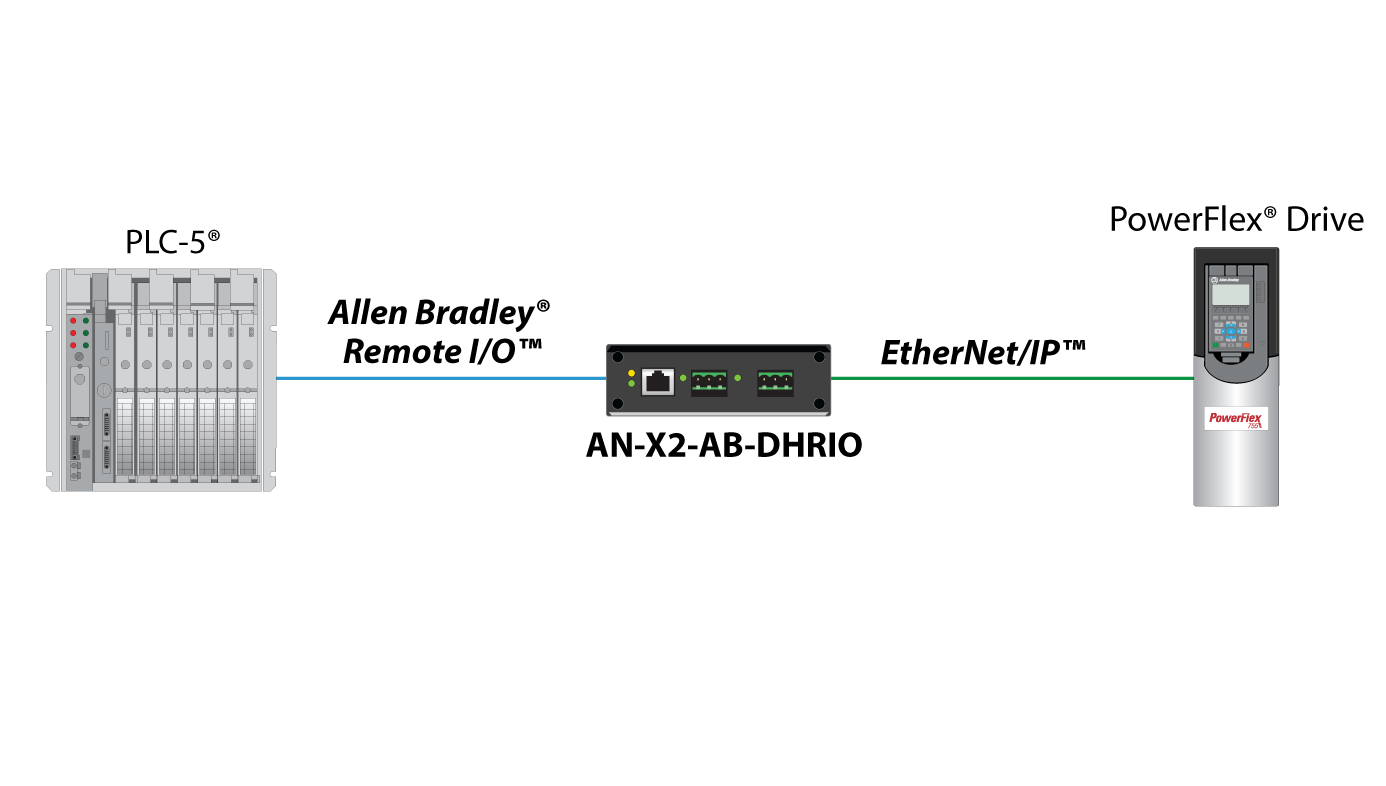 Ethernetip to allen bradley remote io or dh gateway prosoft drag asfbconference2016 Images