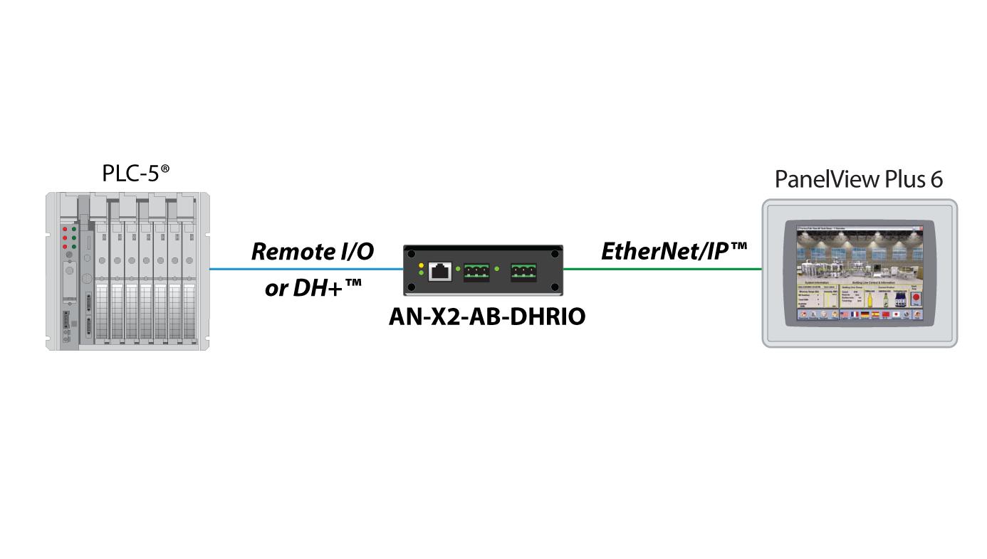 Ethernet Ip To Allen Bradley Remote I O Or Dh Gateway Prosoft Prs Wiring Schematic Drag