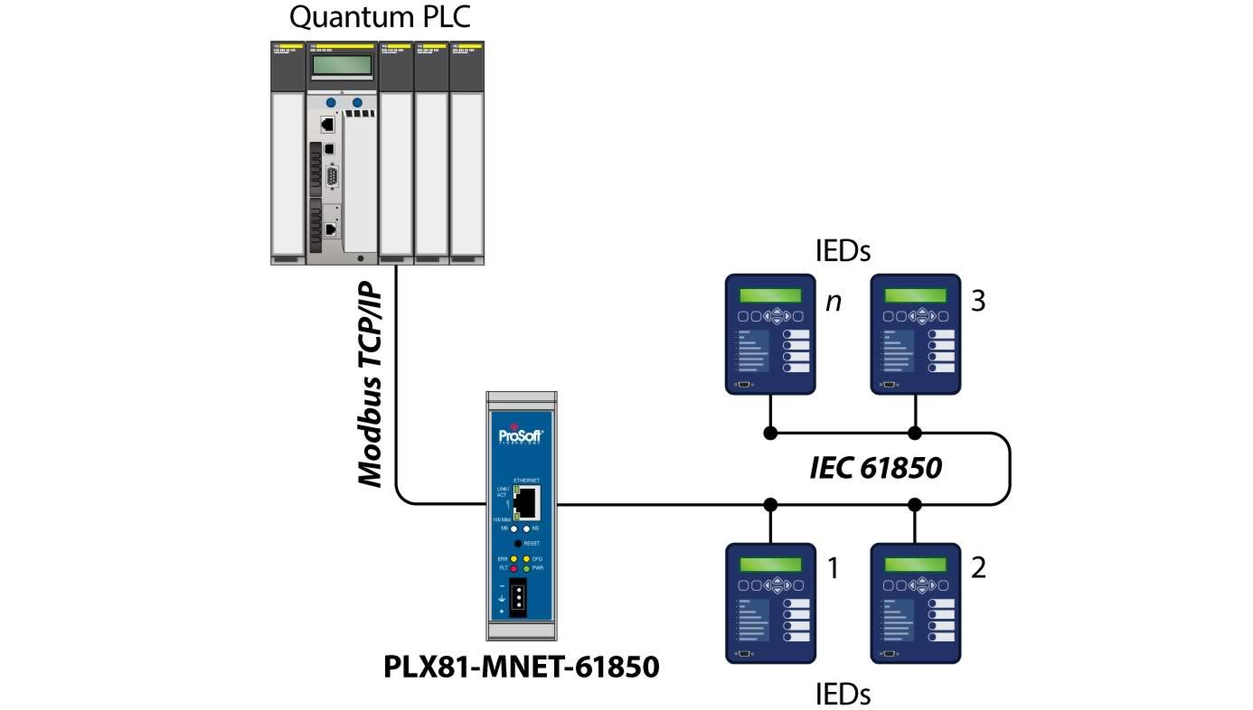 Modbus Tcp Ip To Iec 61850 Single Port Gateway Prosoft