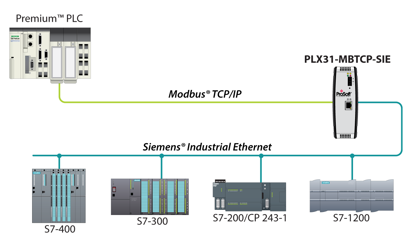 modbus tcpip to siemens industrial ethernet gateway