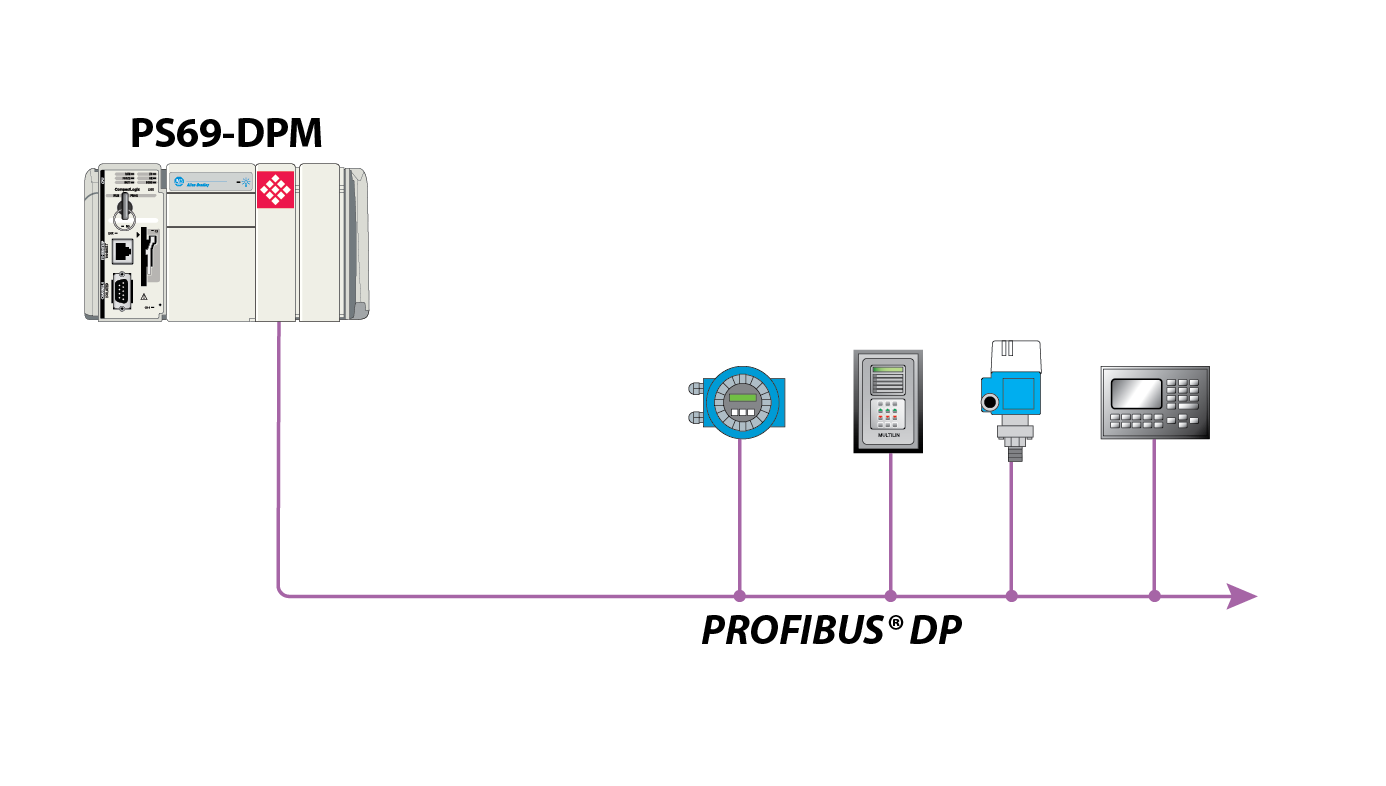PROFIBUS DPV1 PS69 Master Network Interface Module for ...