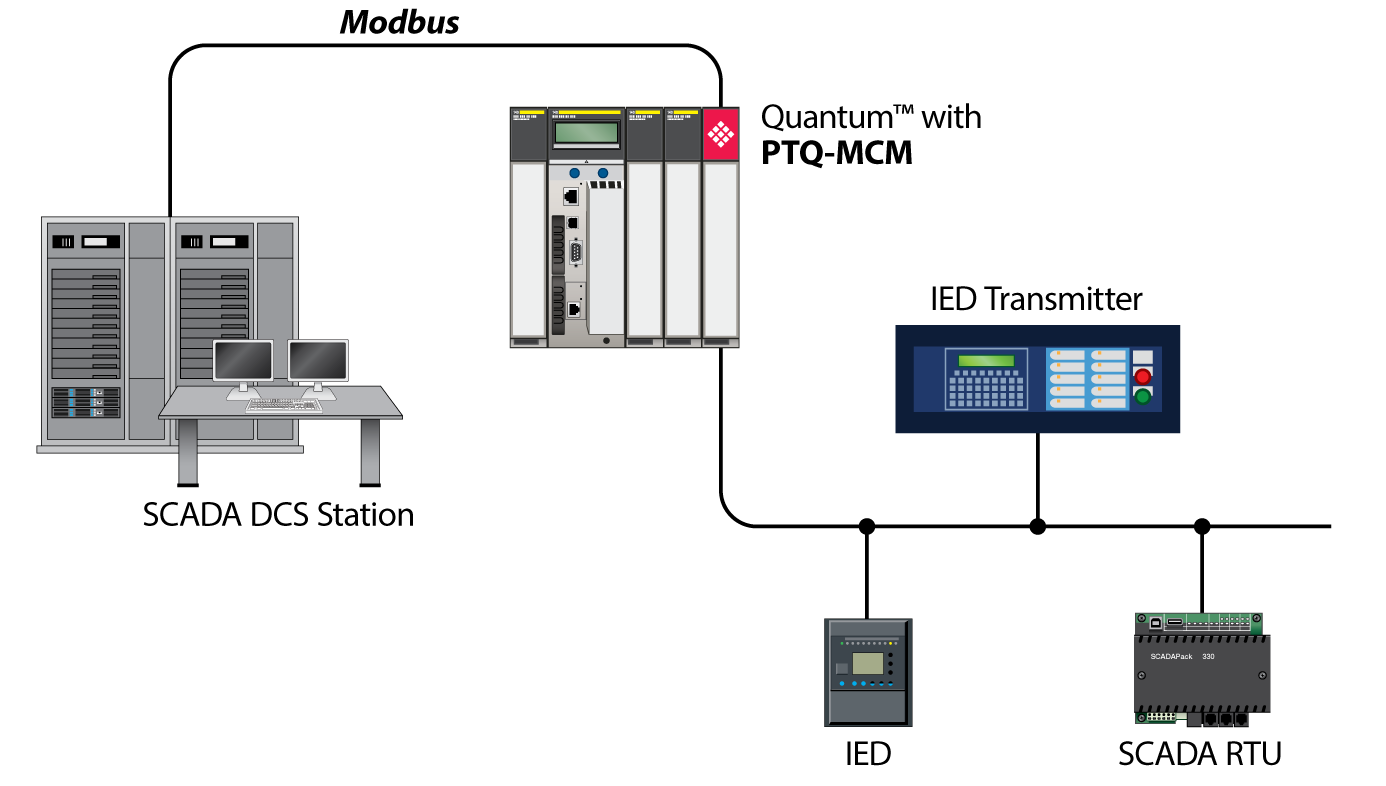 Modbus and Modbus TCP Protocol / Protocol / Landing Pages / Homepage