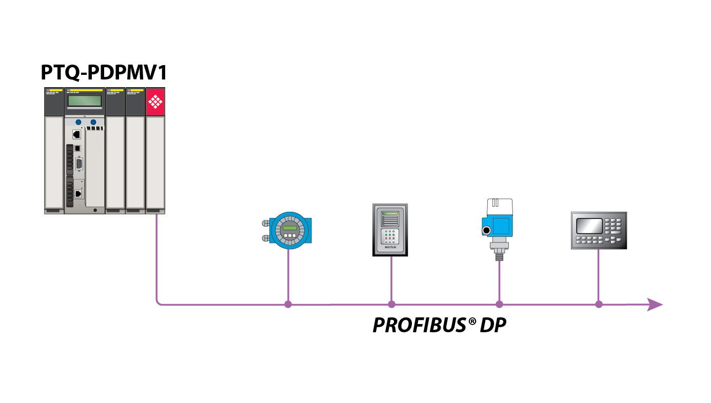 Profibus Dp Master Network Interface Module For Quantum
