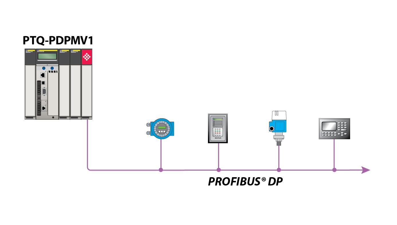 Profibus Connector Wiring Diagram Schneider Partner Landing Pages Homepage Prosoft Technology Inc Ptq Pdpmv1