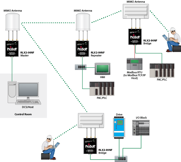 802 11abgn fast industrial hotspot rlx2 fcc prosoft technology inc