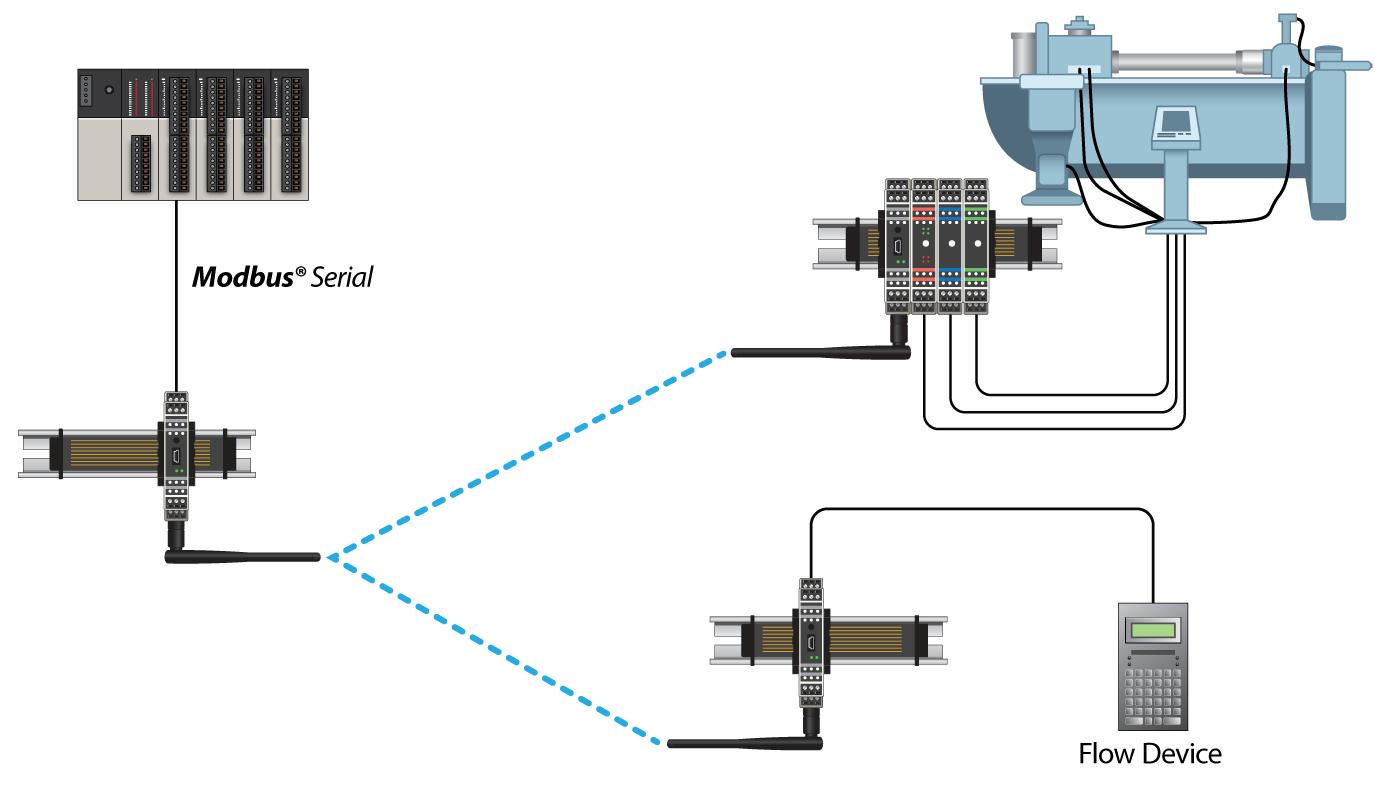Multi Point Wireless I O Radio Kit Prosoft Technology Inc Modbus Rtu Wiring Drag