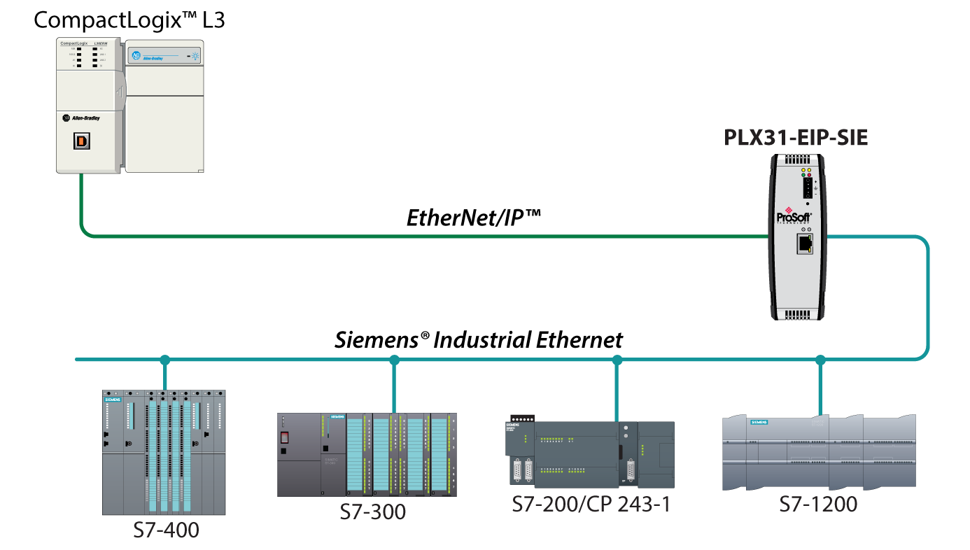 Allen Bradley Ethernet Connection Diagram Largest Wiring Router Also Ether Cable Colors On Network Ip To Siemens Industrial Prosoft Technology Inc Rh Com Plug