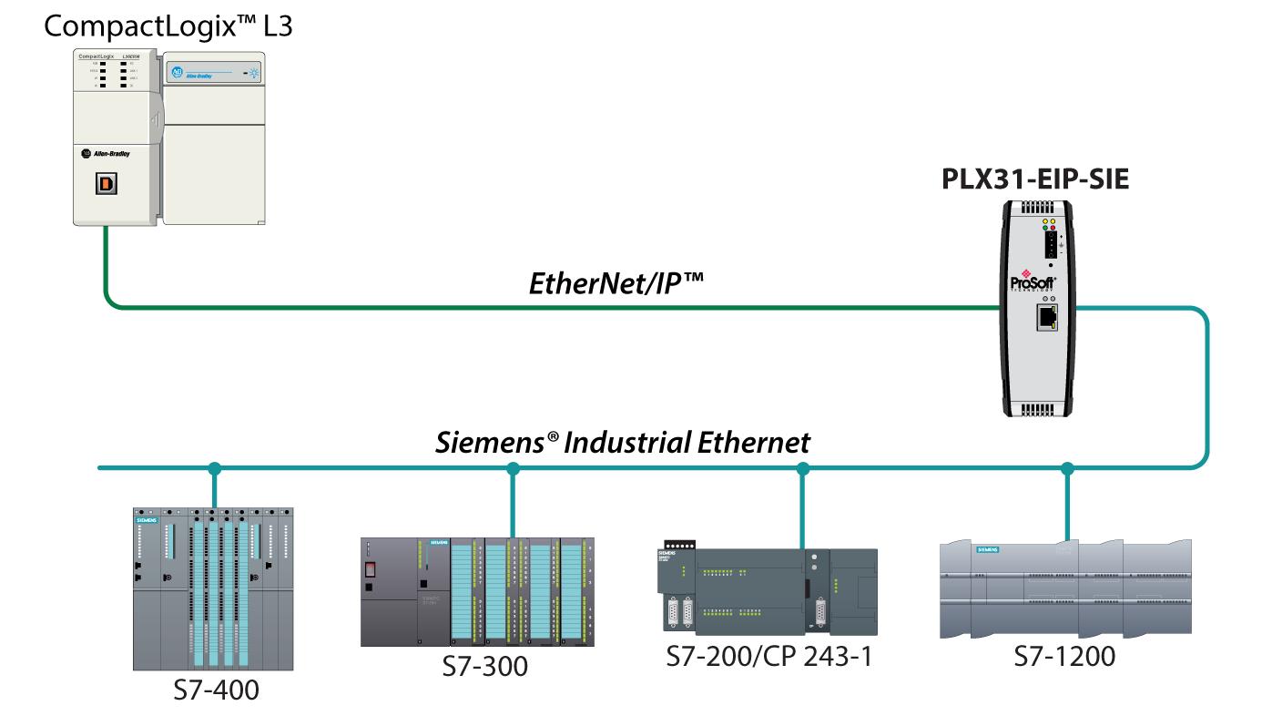 EtherNet/IP to Siemens Industrial Ethernet - ProSoft Technology Inc
