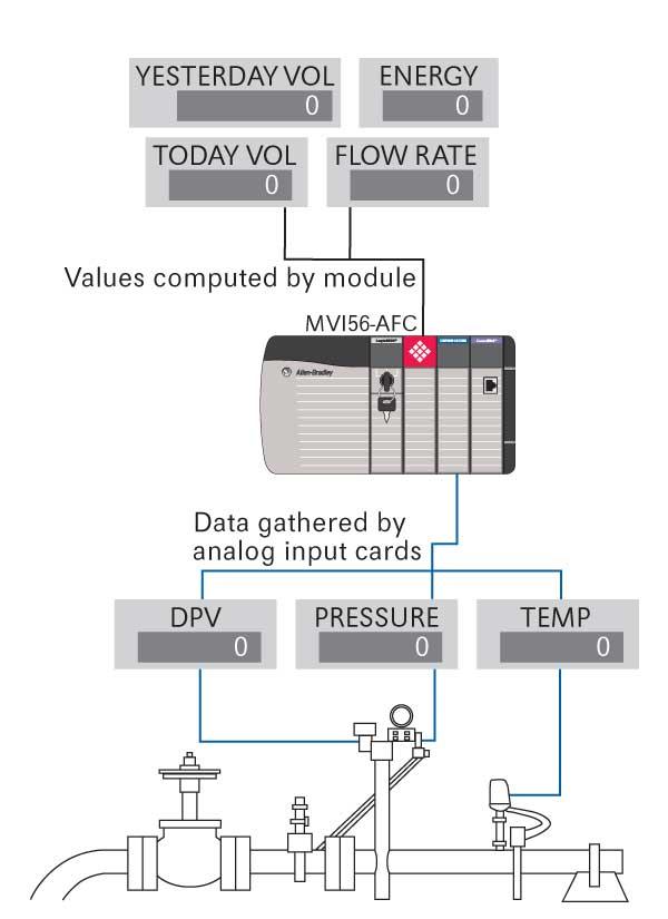 Gas  U0026 Liquid Flow Computer For Controllogix