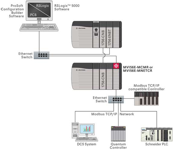 Modbus and Modbus TCP Protocol / Protocol / Landing Pages / Homepage ...